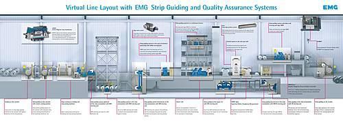 EMG Virtual Strip guiding system